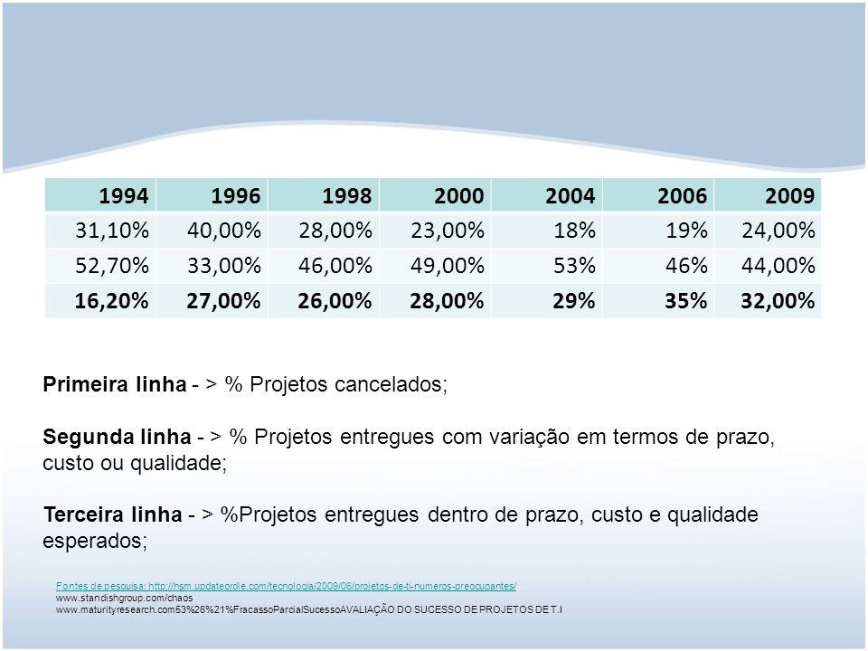1994 1996. 1998. 2000. 2004. 2006. 2009. 31,10% 40,00% 28,00% 23,00% 18% 19% 24,00% 52,70%