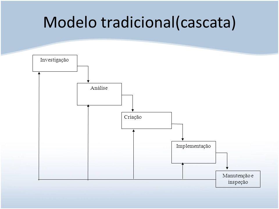 Modelo tradicional(cascata)