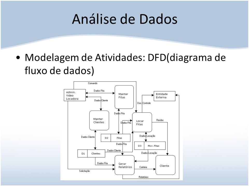 Análise de Dados Modelagem de Atividades: DFD(diagrama de fluxo de dados)