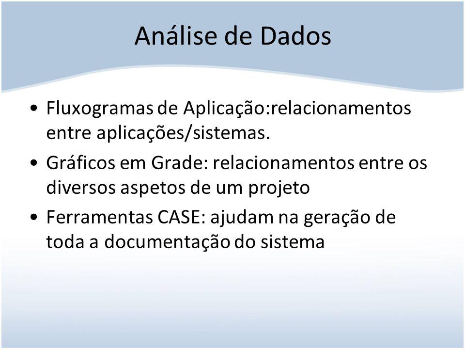 Análise de Dados Fluxogramas de Aplicação:relacionamentos entre aplicações/sistemas.