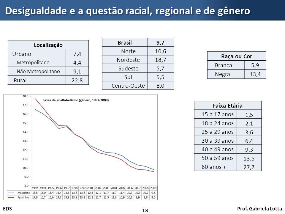 Desigualdade e a questão racial, regional e de gênero