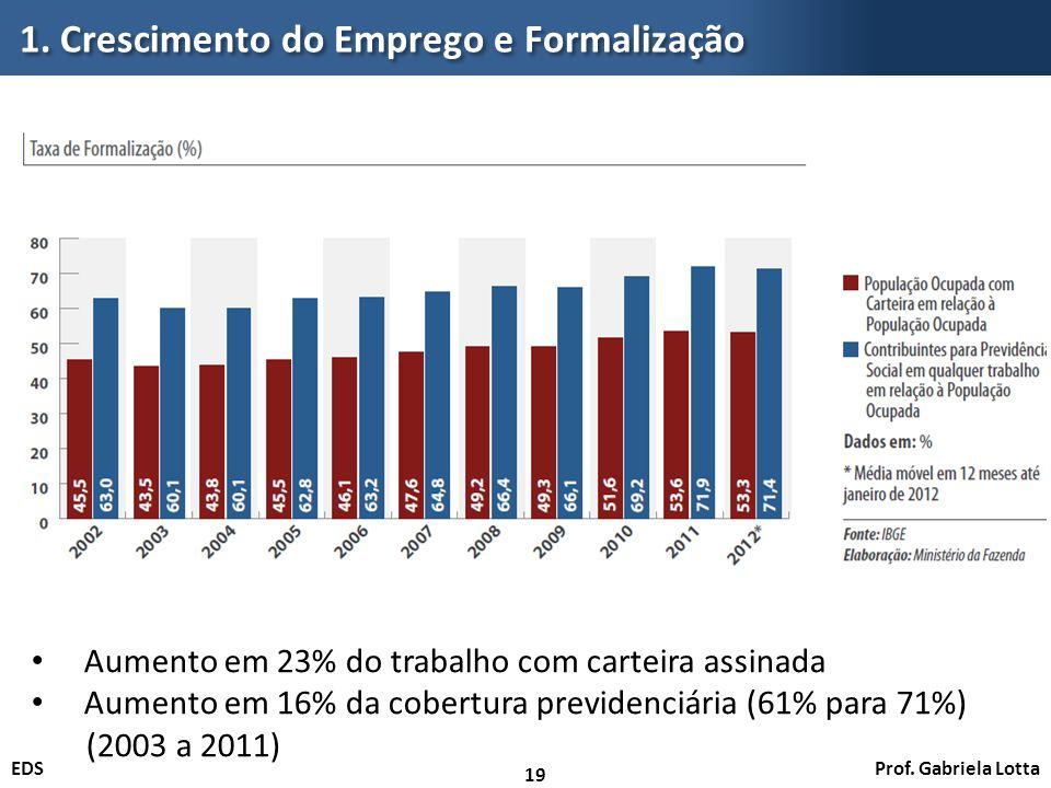 1. Crescimento do Emprego e Formalização