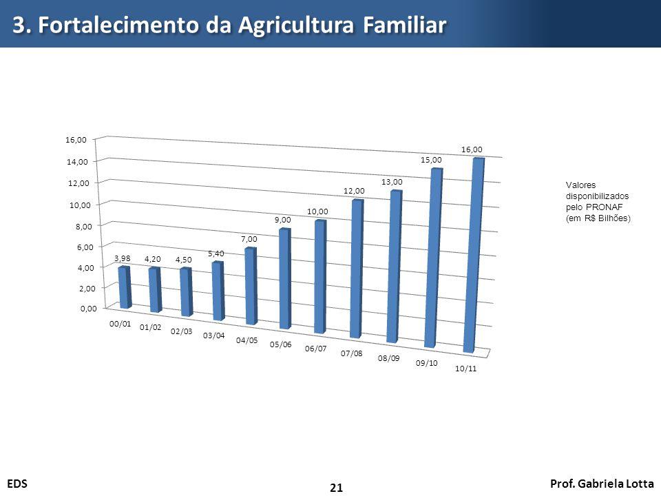 3. Fortalecimento da Agricultura Familiar