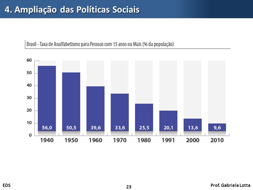4. Ampliação das Políticas Sociais