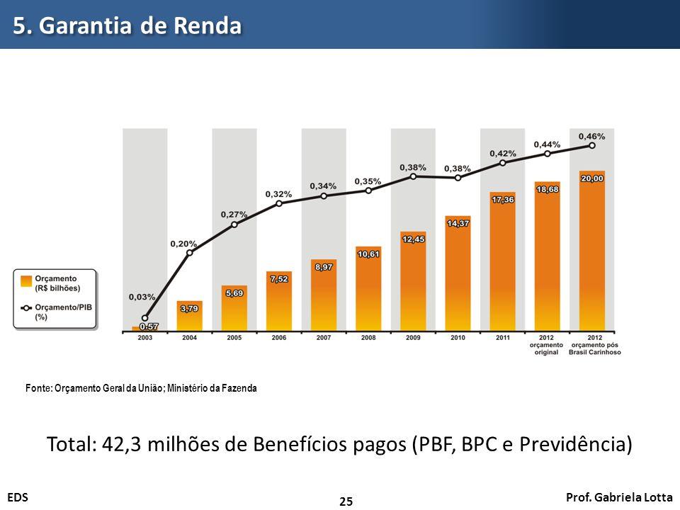 Total: 42,3 milhões de Benefícios pagos (PBF, BPC e Previdência)