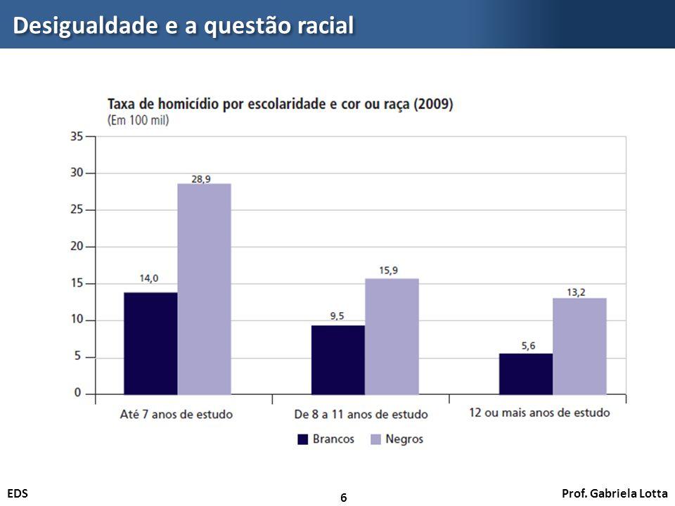 Desigualdade e a questão racial