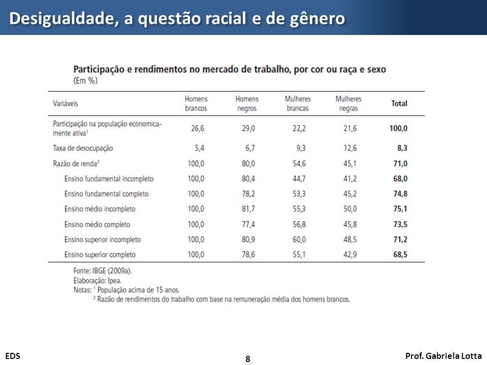 Desigualdade, a questão racial e de gênero