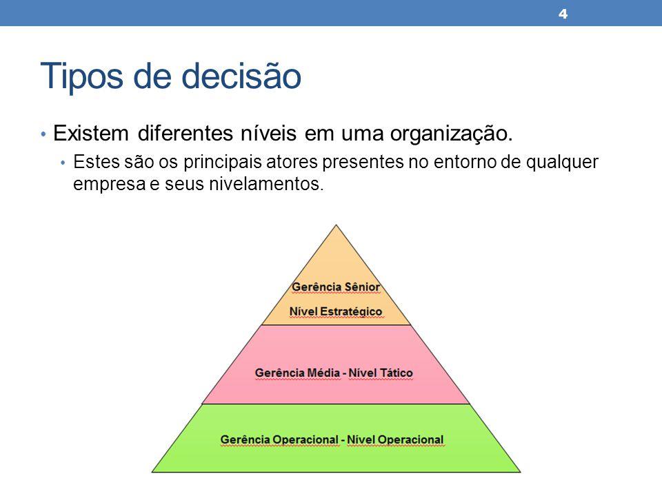 Tipos de decisão Existem diferentes níveis em uma organização.