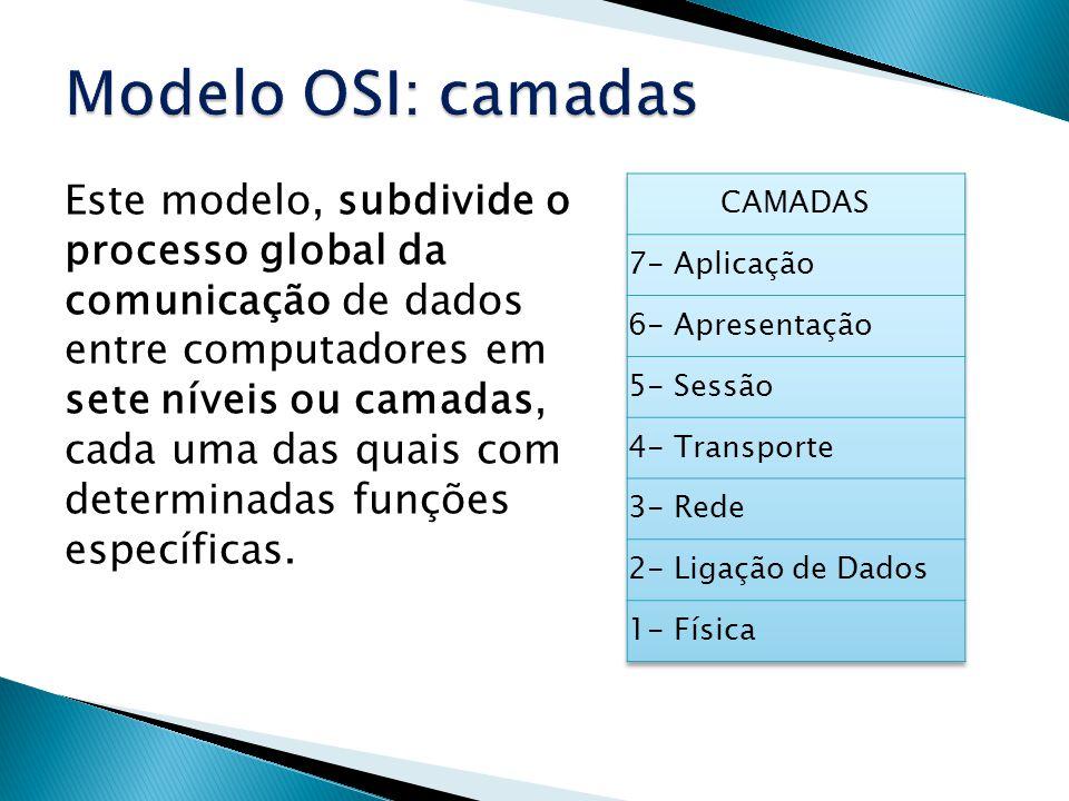Modelo OSI: camadas
