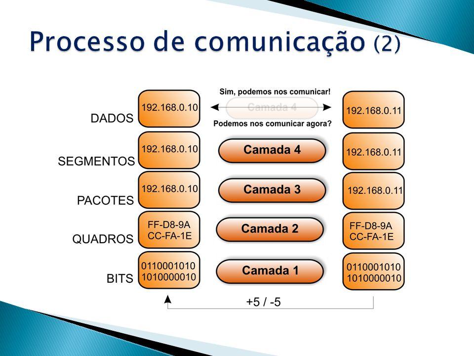 Processo de comunicação (2)