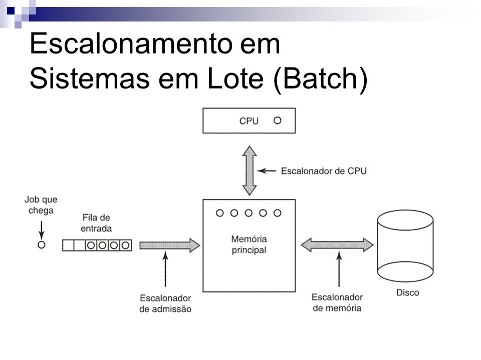 Escalonamento em Sistemas em Lote (Batch)