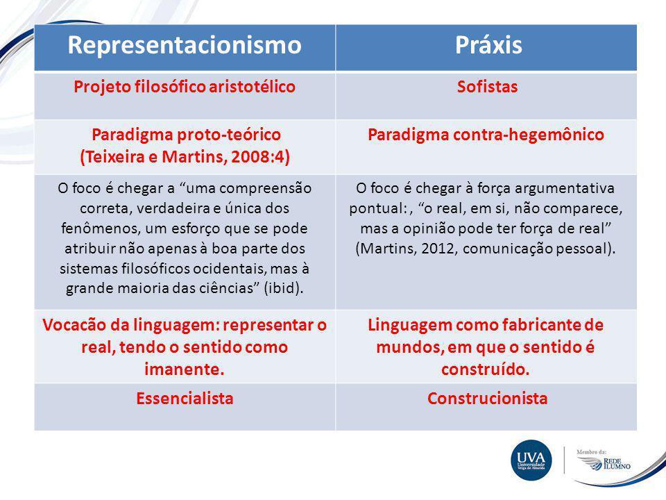 Representacionismo Práxis Projeto filosófico aristotélico Sofistas