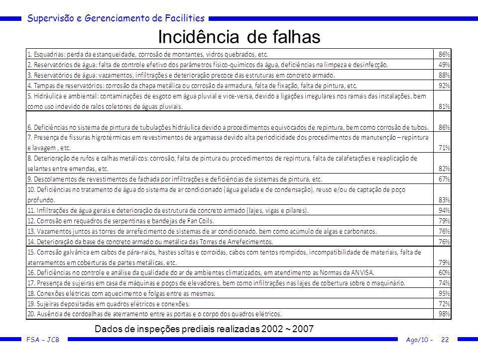 Incidência de falhas pag080526inspecao_predial_e_manutencao.pdf. Dados de inspeções prediais realizadas 2002 ~ 2007.