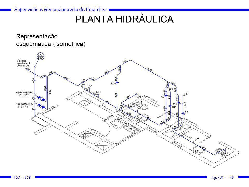PLANTA HIDRÁULICA Representação esquemática (isométrica)