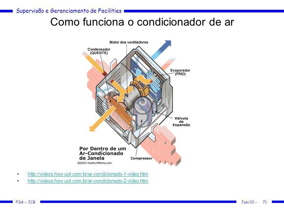 Como funciona o condicionador de ar