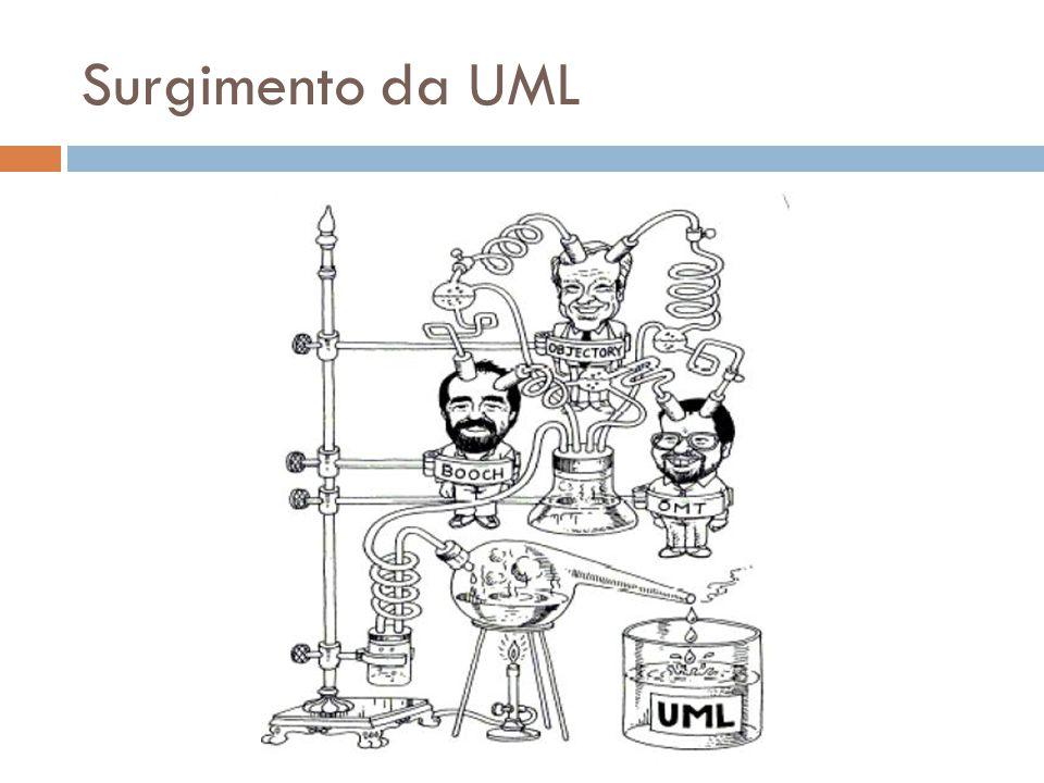 Surgimento da UML