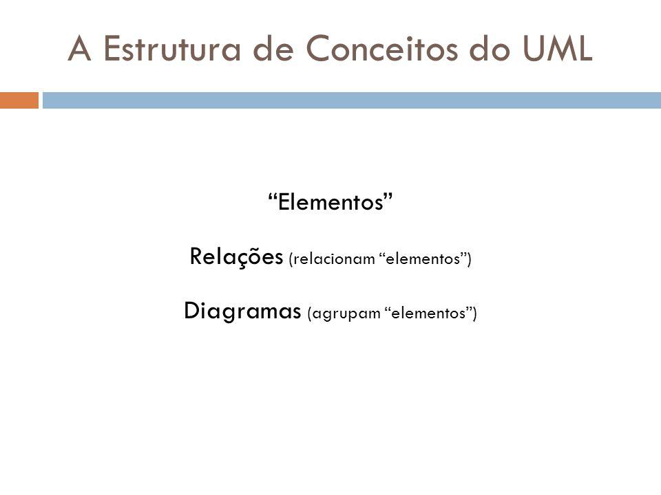 A Estrutura de Conceitos do UML