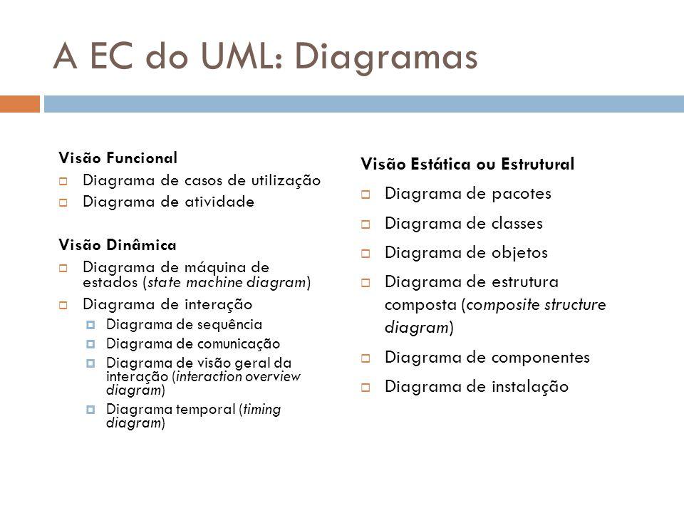 A EC do UML: Diagramas Visão Estática ou Estrutural