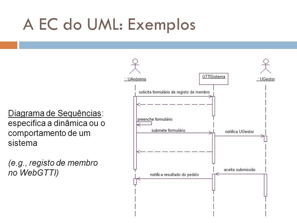 A EC do UML: Exemplos Diagrama de Sequências: especifica a dinâmica ou o comportamento de um sistema.