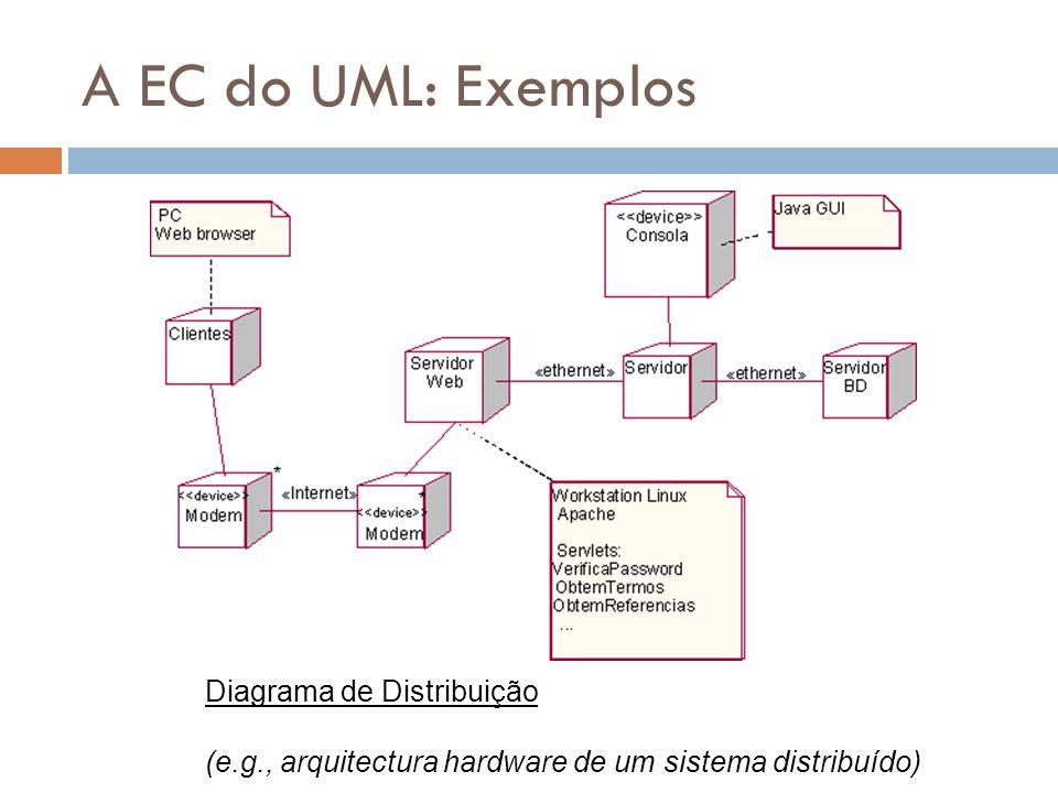 A EC do UML: Exemplos Diagrama de Distribuição