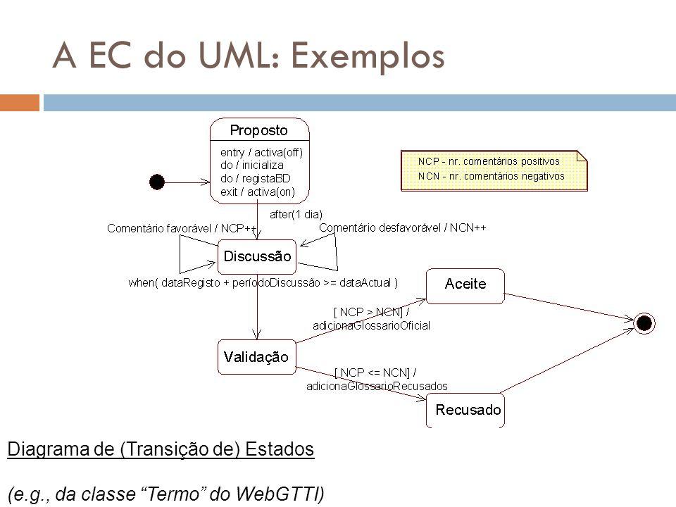 A EC do UML: Exemplos Diagrama de (Transição de) Estados
