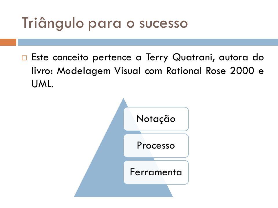 Triângulo para o sucesso