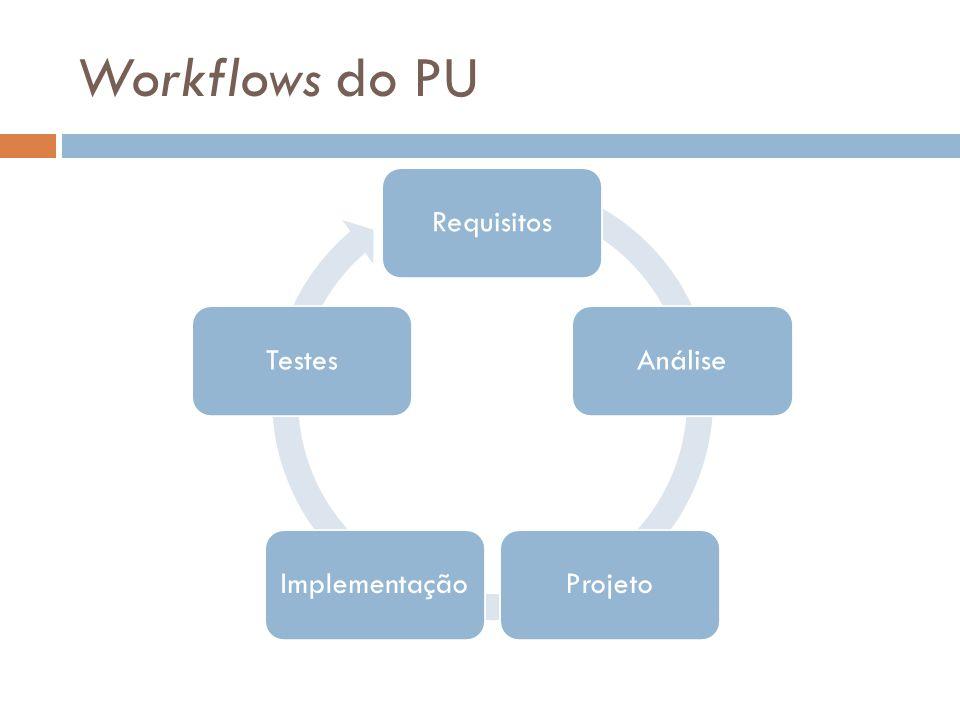 Workflows do PU Requisitos Análise Projeto Implementação Testes