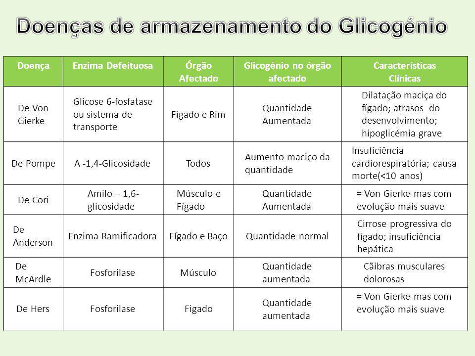 Glicogénio no órgão afectado