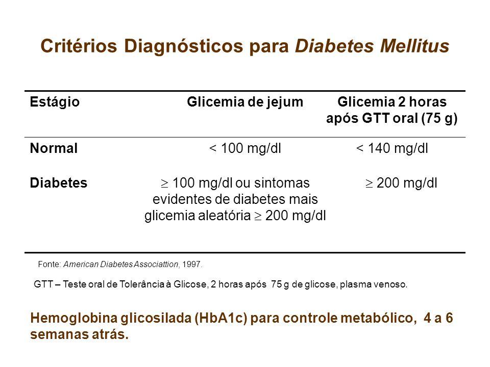 Critérios Diagnósticos para Diabetes Mellitus