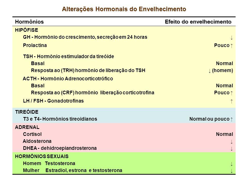 Alterações Hormonais do Envelhecimento