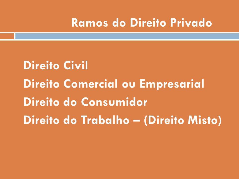 Ramos do Direito Privado