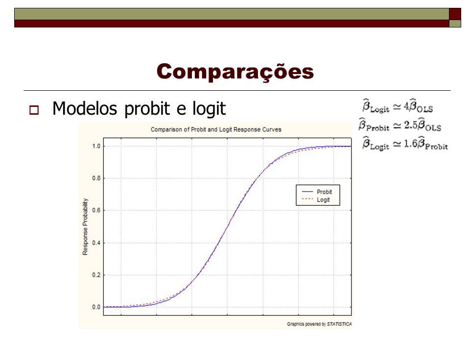 Comparações Modelos probit e logit
