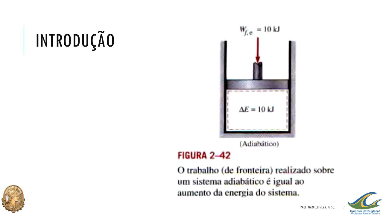 introdução Prof. Marcelo Silva, M. Sc.