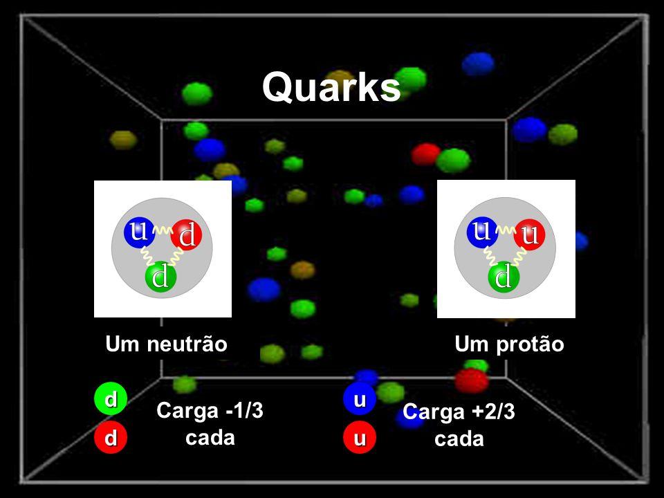 Quarks Um neutrão Um protão d u Carga -1/3 cada Carga +2/3 cada d u