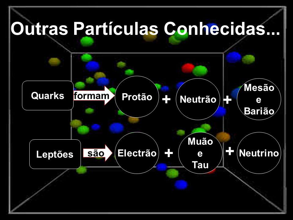 Outras Partículas Conhecidas...