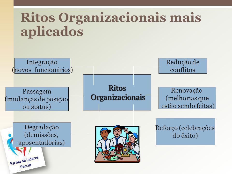 Ritos Organizacionais mais aplicados