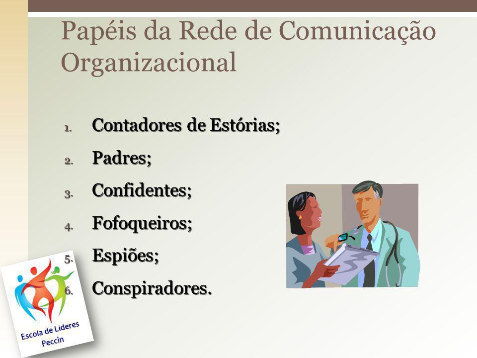 Papéis da Rede de Comunicação Organizacional