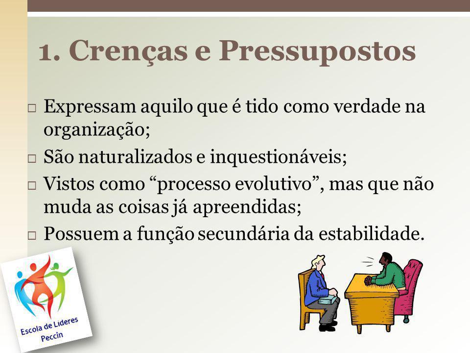 1. Crenças e Pressupostos