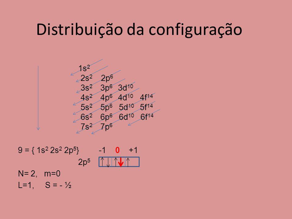 Distribuição da configuração
