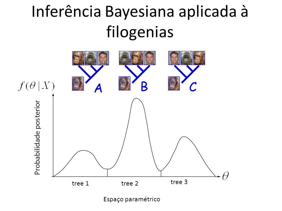 Inferência Bayesiana aplicada à filogenias