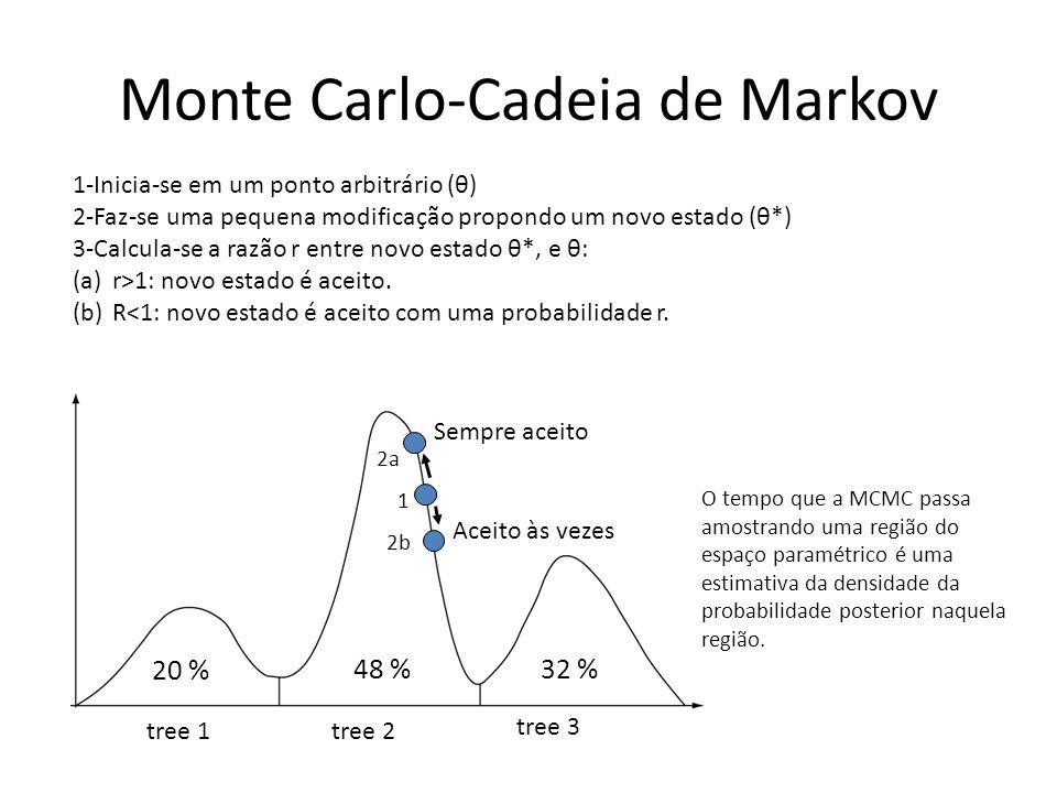 Monte Carlo-Cadeia de Markov