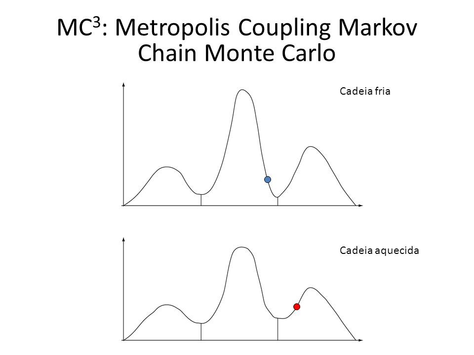 MC3: Metropolis Coupling Markov Chain Monte Carlo