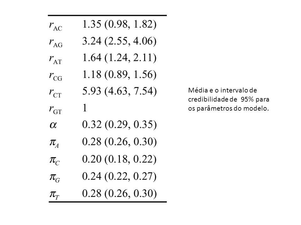 Média e o intervalo de credibilidade de 95% para os parâmetros do modelo.