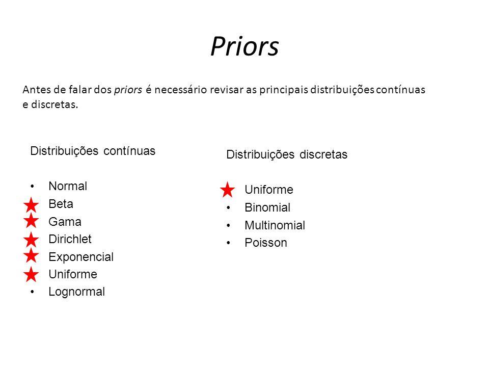 Priors Antes de falar dos priors é necessário revisar as principais distribuições contínuas e discretas.