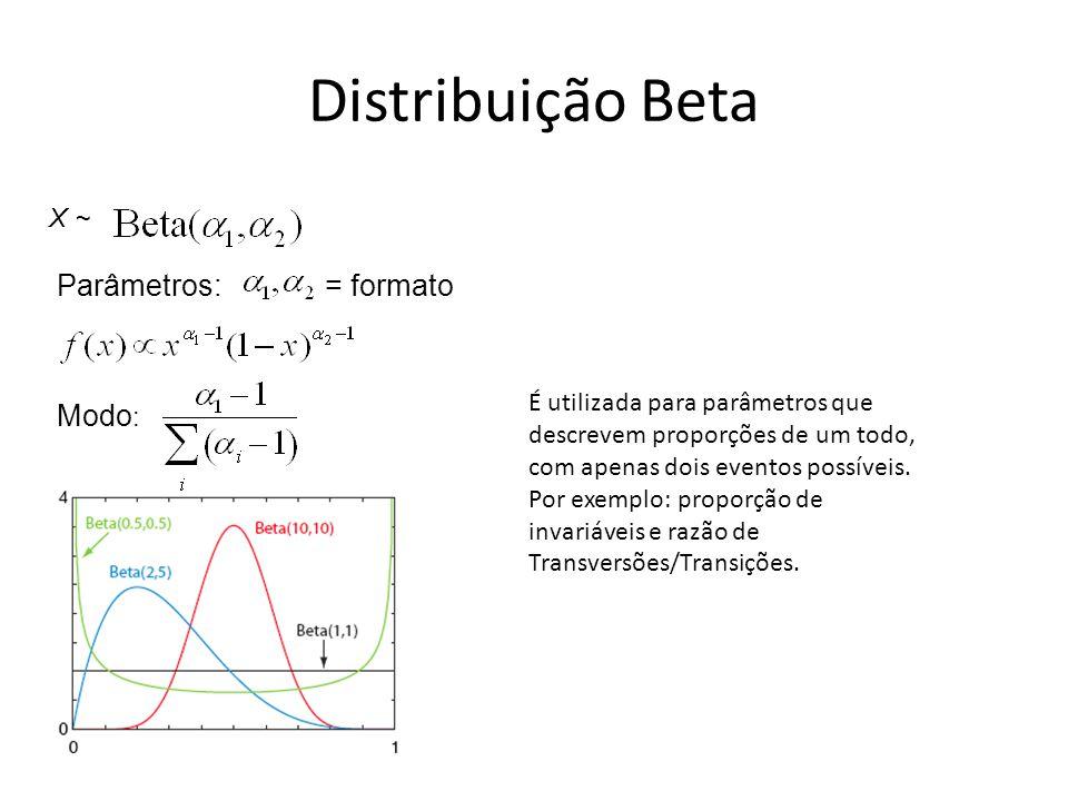 Distribuição Beta Parâmetros: = formato Modo: X ~