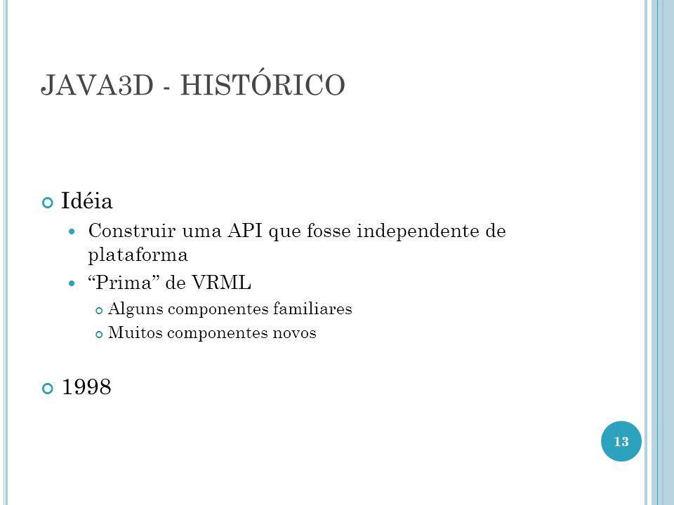 JAVA3D - HISTÓRICO Idéia 1998