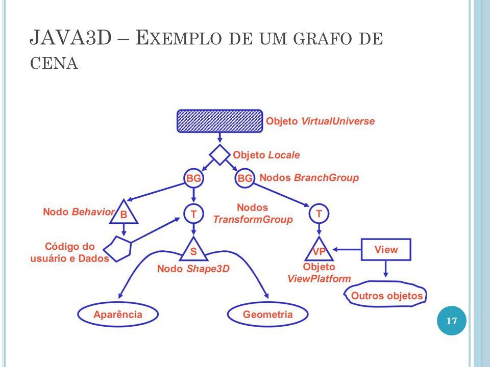 JAVA3D – Exemplo de um grafo de cena