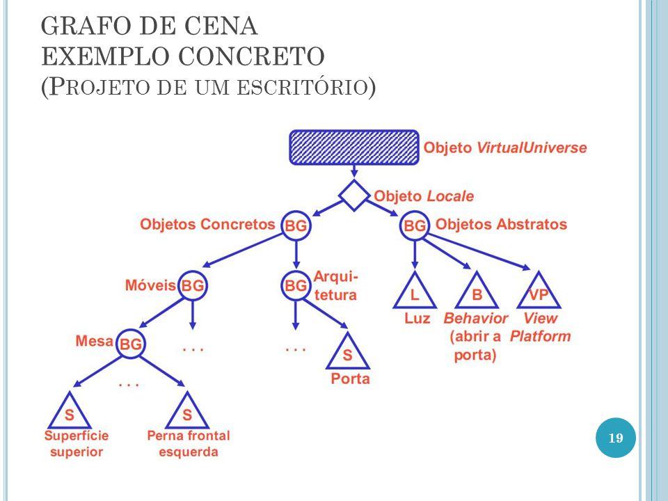 GRAFO DE CENA EXEMPLO CONCRETO (Projeto de um escritório)