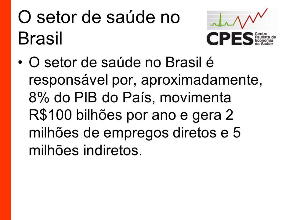 O setor de saúde no Brasil
