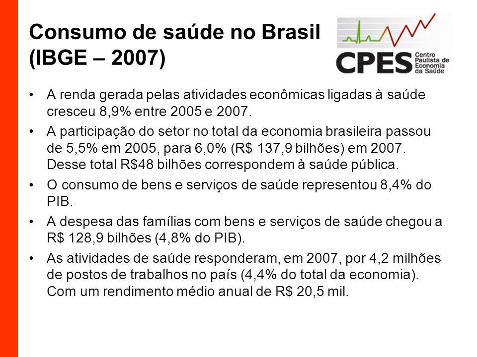 Consumo de saúde no Brasil (IBGE – 2007)